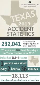 Dallas Car Wreck Attorney | Texas Accident Statistics | The Ashmore ... California Truck Accident Stastics Car Port Orange Fl Volusia County Motor Staying In Shape By Avoiding Cars And Injuries By Mones Law Group Practice Areas Atlanta Lawyer In The Us Ratemyinfographiccom Commerical Personal Injury Blog Aceable 2018 Kuvara Firm Driver Is Among Deadliest Jobs Truckscom Deaths Motor Vehiclerelated Injuries 19502016 Stastic Attorney Dallas