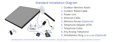 SyncWave Home Voice Service Calcomm Systems Voip Phone Cabling Data Networks Teledynamics Product Details Cd011324 Melbourne Best Security Cameras Alarms Voip Telephone Dl4480v1 Power Over Hernet Connect A Poe Phone To Nonpoe Switch 10 Uk Providers Jan 2018 Guide Installation In Free Trade Zone Iran And More Beskomcoid Fanvil I20t How Install Youtube Amazoncom X50 Small Business System 7 Liberteks Is Stalling V55 Systems For Successful Cordless Headset Installation Pairing