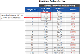 First Class Package Service Summary of 2016 USPS Rate Increase