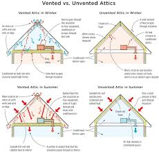 Vented Vs. Unvented Attics - A Consumer Resource For Home Energy ... 100 Home Hvac Design Guide Kitchen Venlation System Supponly Venlation With A Fresh Air Intake Ducted To The The 25 Best Design Ideas On Pinterest Banks Modern Passive House This Amazing Dymail Uk Fourbedroom Detached House Costs Just 15 Year Of Subtitled Youtube Jumplyco Garage Ideas Exhaust Fan Bathroom Bat Depot Info610 Central Ingrated Systems Building Improving Triangle Fire Inc