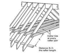 Vaulted Ceiling Joist Hangers by Rafter Framing Basics Framing A Cathedral Ceiling Fine