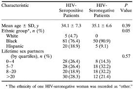 Viral Shedding Herpes Simplex by Increased Shedding Of Herpes Simplex Virus Type 2 In Hiv