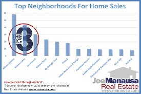 discover where the most homes are selling in tallahassee