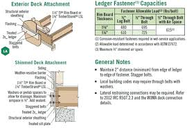 Tji Floor Joists Span Table by Design Solutions For Exterior Decks Q U0026a Wood Products Blog