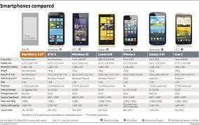 smartphone comparison graphic of the day smartphone