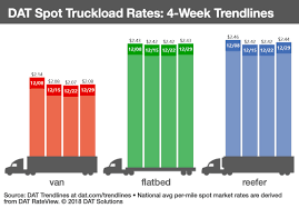 100 Truck Load Rate Spot Truckload Freight Rates Rise At Close Of 2018 Fleet Owner