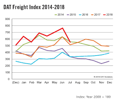 July 2018 Spot Truckload Volumes Return To Typical Summer Levels ... Trucking News Dat Spot Rates Easing After Eld High American Trucker Datprofsionalservices Truck Driver Detention Pay Ice Road Truckers My Ass Norway Wv 03 William De Solutions Freight Index Info Todays Truckingtodays Load To Ratio Rate Carriers Brokers And Shippers With New Company Reviews Feature Christmas Trees Dont Be Fooled By Februarys Seasonal Spot Rate Dip