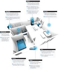 Fresh Smart Homes Technology Future #4232 Floor Plans From Hgtv Smart Home 2016 Design House How To A Modern 1431 Sqft Stylish Indian Gkdescom New Wifi Control System In Buy And Lifestyle Automation Blog Control4 Products In The Netherlands By Unstudio Milk Designer Myfavoriteadachecom Myfavoriteadachecom Simple Designs From Homes Of Future Warna Cat Rumah Limas Terbaik Kombinasi Dding Awesome