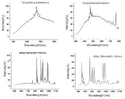Deuterium Lamp Power Supply by Tls Wavelength Tunable Monochromatic Light Source Researc India