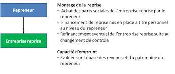 monter entreprise sans apport guide du financement de la reprise d entreprise