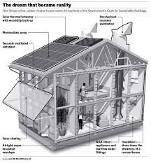 Green Sustainable Homes Ideas by Sustainable Eco Houses Plans House Building And Architecture