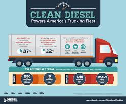 Nearly 40 Percent Of Trucks On U.S. Roads Powered By 'clean Diesel ... How To Get Better Mpg In Your Diesel Truck Youtube Ford Details 2018 F150 Engines More Power Better Mpgs Short Duramax Buyers Guide How To Pick The Best Gm Diesel Drivgline Bombers Trucks Better Off Modified Baby Photo Image Gallery 2011 Vs Ram Truck Shootout Power Magazine To Drag Race Your Which Is Gas V8 Central Used For Sale In Ohio Powerstroke Cummins 1992 Leylanddaf 45150 Than Unimog Turbodiesel Video Creative Ways Of Getting Into A Lifted Army Motsports Trucks And More Gas Hino Dieselectric Hybrid Powertrain Out