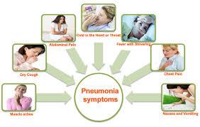 Pneumonia – Symptoms Causes and Home Reme s – Saloni Health