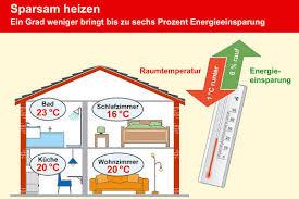 raumtemperatur drosseln und energie sparen