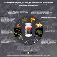 Pumpkin Seed Prostate Congestion by An Infographic 1000 Mg Highest Quality Epimedium Goat Weed
