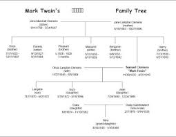 Mark Twains Immediate Family Tree