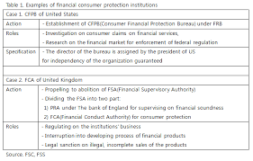 us consumer protection bureau fsc plans to establish financial consumer protection act fin pol
