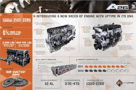 The A26: International's New Diesel Truck Engine : Tennessee Truck ... Chevrolet Introduces Colorado Duramax Diesel Lighter 2019 Chevy Silverado 1500 Offers 30l Top 15 Most Fuelefficient 2016 Trucks Fuelefficient Engines Making Headway In Us Vehicle Market Tesla Semitruck What Will Be The Roi And Is It Worth 10 Best Used Cars Power Magazine 5 Pros Cons Of Getting A Vs Gas Pickup Truck The Better Mileage Fresh America S Five Fuel Midsize 2018 Ford F150 First Drive Review High Torque High Mileage Fullsize Truckbut Not For Long