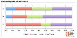 Apple s official iPhone 5s & 5c cases prove popular though most