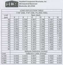 Ceiling Joist Spacing Australia by Ceiling Joist Spans Uk Integralbook Com