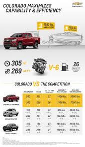 100 Truck Bed Sizes Chevrolet Pressroom United States Colorado Size Comparison
