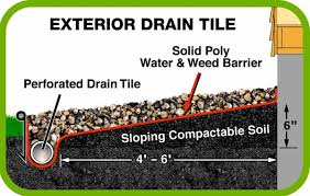 2 Perforated Drain Tile by Twin Cities Waterproofing Choosing A Drain Tile System