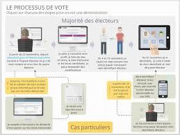 comment connaitre bureau de vote élections professionnelles ministère de l éducation nationale