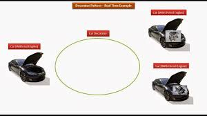 Decorator Pattern Java Pizza by Java Ee Decorator Design Pattern Real Time Example Car
