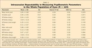 Alcon Sinking Spring Pa Number by Assessing Repeatability Of Pupillometric Measurements In The Eyes