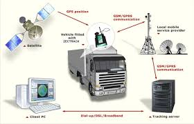 Vehicle Tracking System | Gokul Para, Rajkot | Pawansut Enterprise ... Truck Tracking System Packages Delivery Concept Stock Vector Transportguruin Online Bookgonline Lorry Bookingtruck Fleet Gps Vehicle System Android Apps On Google Play Best Services In New Zealand Utrack Ingrated Why Ulities Coops Use Systems Commercial Or Logistic Srtsafetelematics Et300 Smallest Gps Car Tracker Hot Mini Smart Amazoncom Motosafety Obd Device With 3g Service Live Track Your Vehicle Georadius