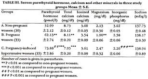 pth normal range uk mineral and parathyroid hormone inter relationships in normal