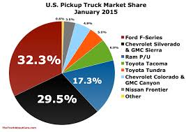 Small/Midsize Trucks Grab 15% Of January 2015's U.S. Pickup Market ... Dixie Car Sales Used Pickup Trucks Louisville Ky Dealer Myers Auto Exchange Mount Joy Pa New Cars 2019 Ford F250 Superduty Pickup Truck Review Van Isle 2017 Detroit Show Top Autonxt 2016 Was The Year Midsize Fought Back Light Now Dominate The Cadian Market Wheelsca Ranger Captures 25 Of Philippine Pickup In Big Valley Automotive Inc Portales Nm Sales Archives Page 3 5 Truth About All Star And Truck Los Angeles Ca Chart Of Day Why Colorado Expectations Are Low 1985 Chevrolet Silverado Fleetside Scottsdale Fs