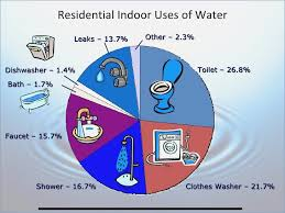 Save Water Powerpoint Presentation Free Download Urbanizedus