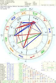 Elementos Que Componen Una Carta Astral Buendiario