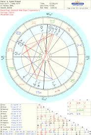 CUANDO EL PROBLEMA SON LOS HIJOS Astrología Culta Y Erudita