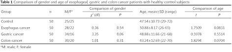 cea test normal range comparative study of cea and ca19 9 in esophageal gastric and