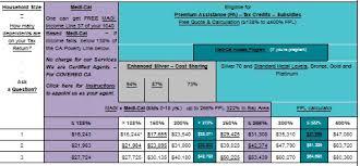 Cal Grant Income Ceiling Agi by Child Survivor Benefits Medi Cal California U0027s Version Of Medicaid