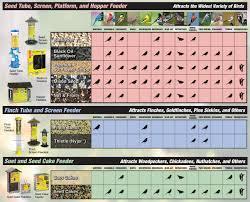 Menards Kitchen Sink Stopper by Bird U0026 Wildlife Food U0026 Accessories At Menards