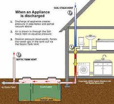 Bathroom Smells Like Sewer Gas New House by Drain Smell Sewage Stink Smelly Sink