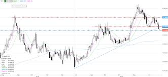 100 Ema 10 Another Powell Speech And Quarter End Coming Up Saxo Group