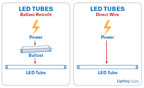 direct wire led vs led using ballasts lighting supply