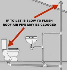 Clogged Toilet Drain Home Remedy by Toilet Is Not Clogged But Drains Slow And Does Not Completely