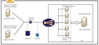 amazone siege auto fig 3 experimental model for cloud hosted scalable web service