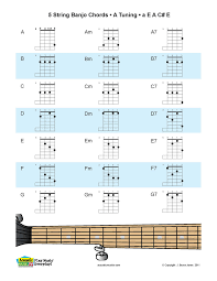 Acoustic Music TV New 5 String Banjo Chords A Tunings