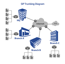 SIP Trunking | V1 VoIP - Part 4