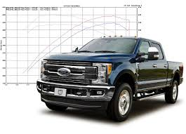 Innovative Diesel Custom Tuning Diesel Trucks For Sale In Md Va De Nj Ford F250 Fx4 V8 Cars Reviews Ratings Motor Trend We Drive Chevys New 27liter Turbo Four Silverado And 53liter Warrenton Select Diesel Truck Sales Dodge Cummins Ford New 2018 Ram 1500 Near Dundalk Baltimore Lease Rudys 64l Powerstroke Drag Truck Aiming For The 7s Enterprise Car Sales Certified Used Suvs Sale Davis Auto Master Dealer In Richmond Lifted Md 2015 Chevrolet 2500 4wd Pickup Luxury At Plaza Bel Air Less Than 7000