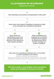 processus de recrutement greenpeace