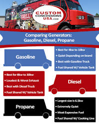 Comparing Generators: Gasoline, Diesel, Propane | Custom Concessions Green Lp 2016 Ford F150 Will Offer Propane Natural Gas Option 1998 Chevrolet C7500 Mc331 Delivery Truck Item J51 15000liters Lpg Propane Bobtail Truck From China Manufacturer Fabrication Refurbishing Rocket Supply Products Rebuilt Tanks Blt Custom Tank Part Distributor Services Inc Blueline Westmor Industries Trucks 1989 Gmc 7000 Gas Fuel For Sale Auction Or Lease Hatfield Pa Kurtz Equipment Amazoncom Carrier Cylinder Dolly Easy Cart For