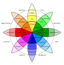 Plutchiks Wheel Of Emotions