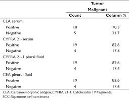 cea marker normal range diagnostic utility of serum and pleural fluid carcinoembryonic